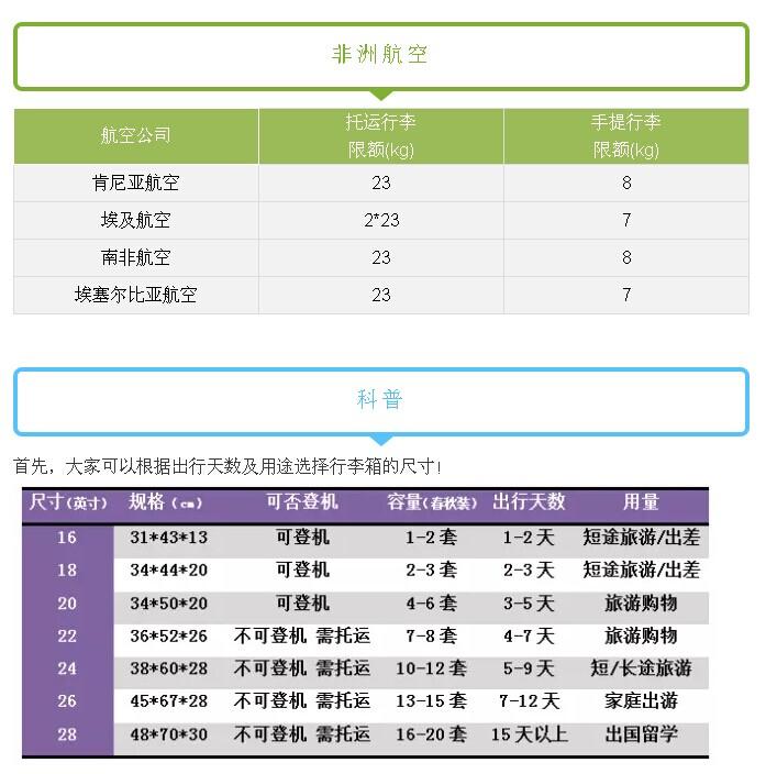 【行李须知】2016全球各大航空公司行李规定